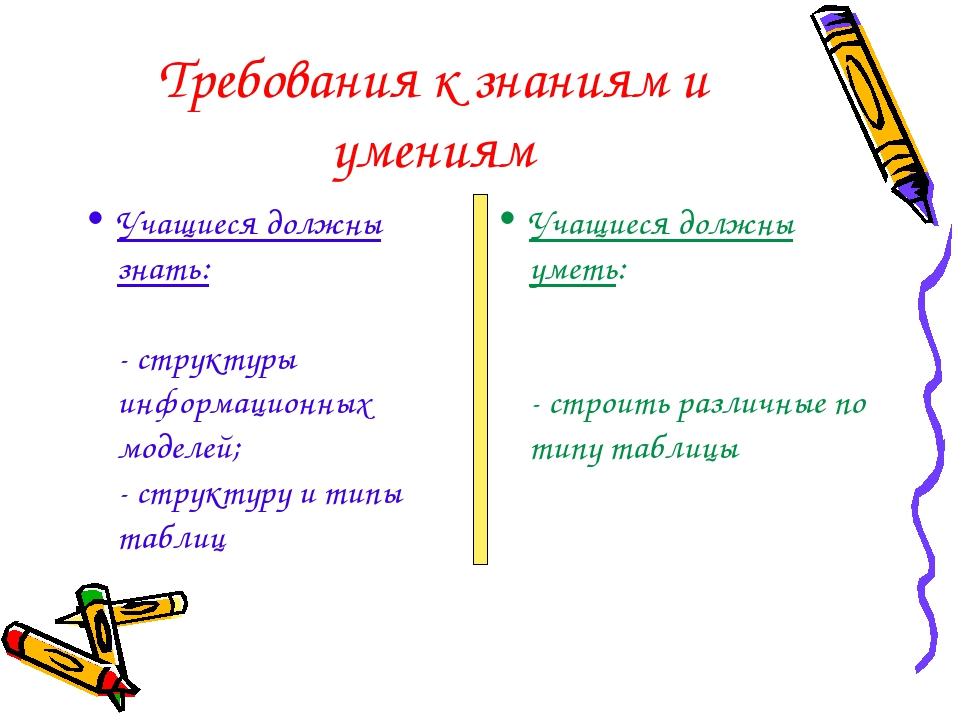 Требования к знаниям и умениям Учащиеся должны знать: - структуры информацион...