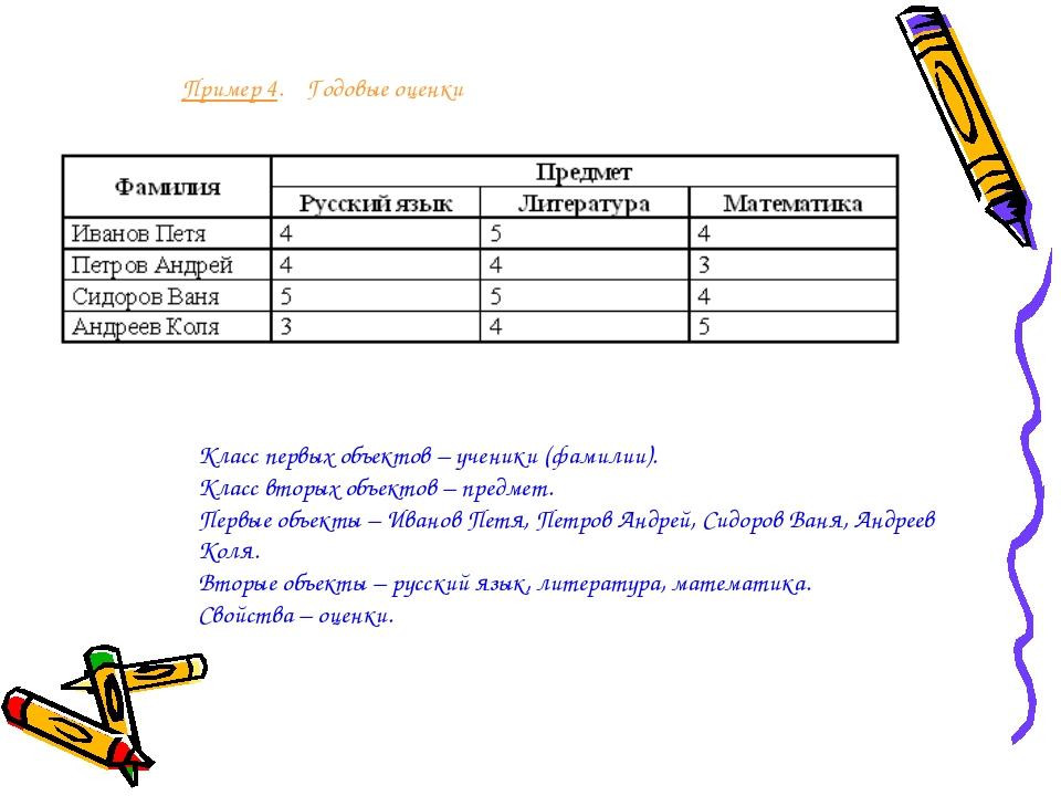 Пример 4. Годовые оценки Класс первых объектов – ученики (фамилии). Класс вто...