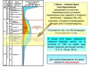 3 фаза – главная фаза газообразования (развивается в жестких термобарических