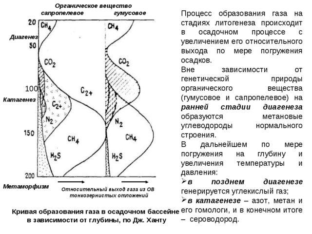 Процесс образования газа на стадиях литогенеза происходит в осадочном процесс...