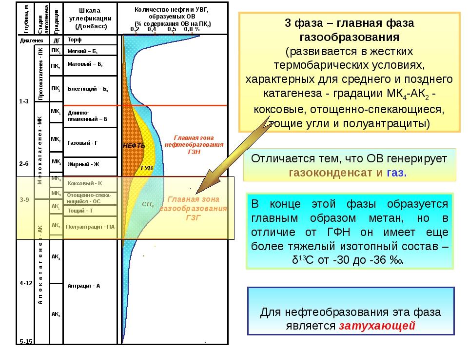 3 фаза – главная фаза газообразования (развивается в жестких термобарических...