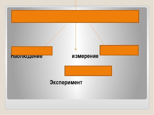 Методы изучения природы Наблюдение измерение Эксперимент