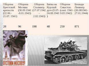 Оборона Брестской крепости (22.06.-21.07. 1941) Оборона Москвы (30.09.1941-8