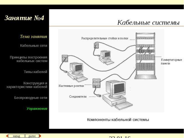 Кабельные системы Компоненты кабельной системы Соединители Настенные розетки...