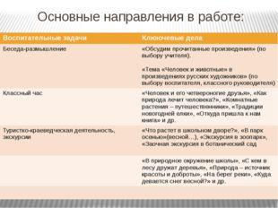 Основные направления в работе: Воспитательные задачи Клюючевыедела Беседа-раз