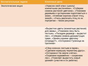 Воспитательные задачи Ключевые дела Экологические акции «Украсим свой класс (