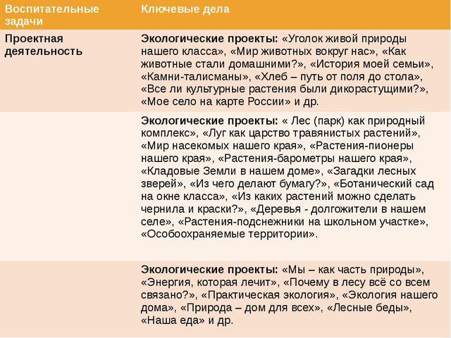 Воспитательные задачи Ключевые дела Проектная деятельность Экологические про...