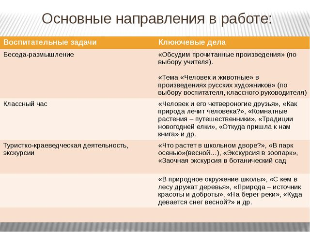 Основные направления в работе: Воспитательные задачи Клюючевыедела Беседа-раз...