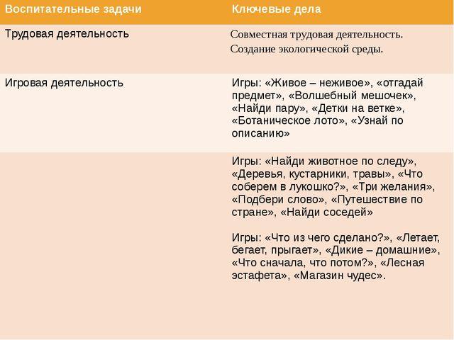 Воспитательные задачи Ключевые дела Трудовая деятельность Совместнаятрудовая...
