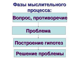 Фазы мыслительного процесса: Вопрос, противоречие Проблема Построение гипотез