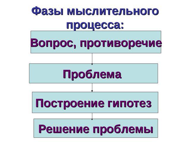 Фазы мыслительного процесса: Вопрос, противоречие Проблема Построение гипотез...