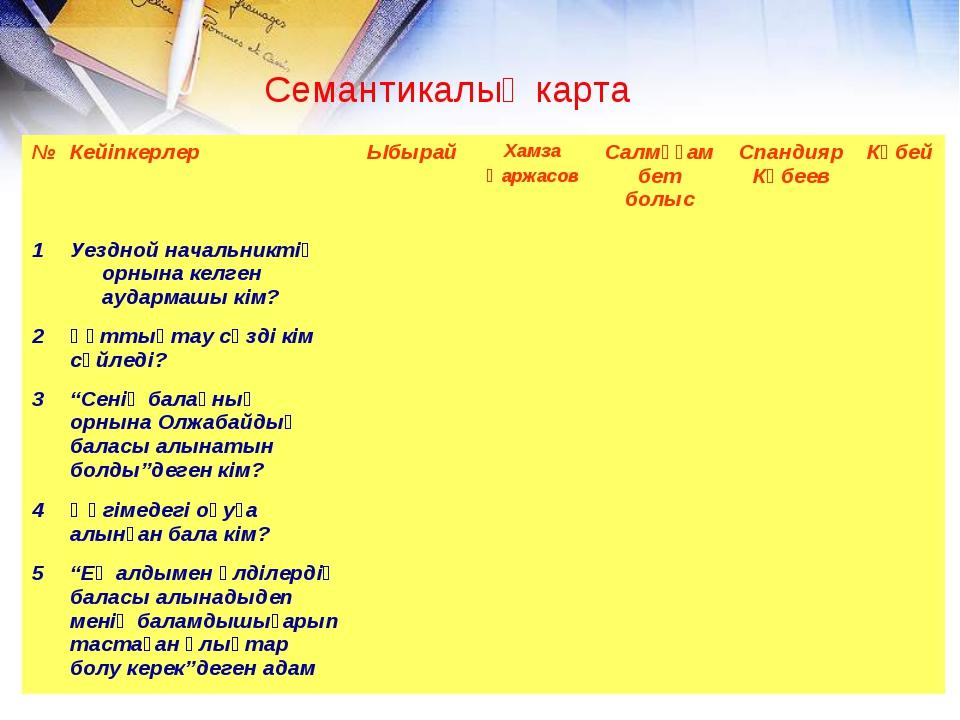 Семантикалық карта №Кейіпкерлер ЫбырайХамза ҚаржасовСалмұғамбет болысСпа...