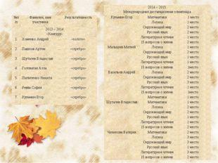 №п/пФамилия, имя участникаРезультативность 2013 – 2014 «Кенгуру» 1.Хоменк