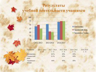 Предметы2011 – 2012 1 – А 2012 – 2013 2 – А 2013 -2014 3 - А2014- 2015 4