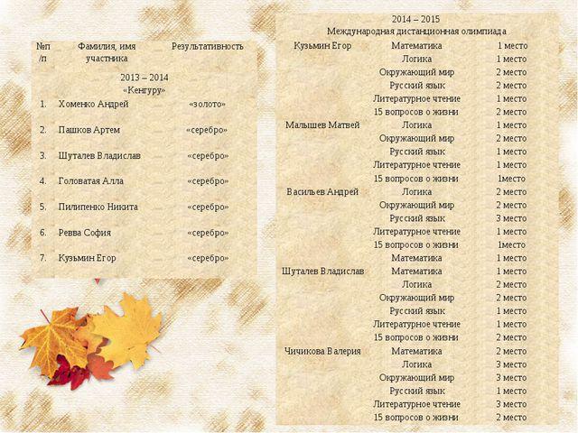№п/пФамилия, имя участникаРезультативность 2013 – 2014 «Кенгуру» 1.Хоменк...
