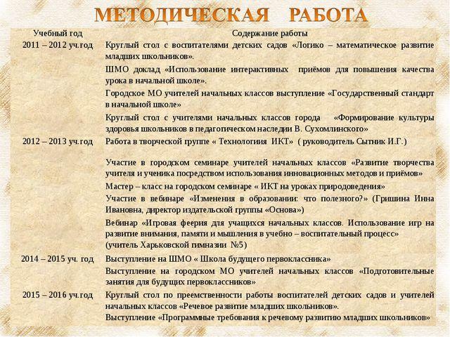 Учебный годСодержание работы 2011 – 2012 уч.годКруглый стол с воспитателями...