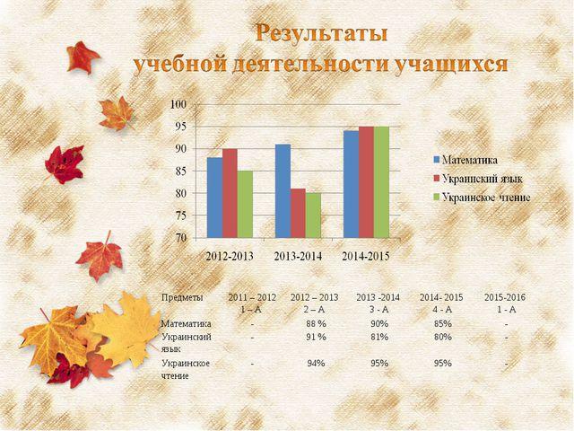 Предметы2011 – 2012 1 – А 2012 – 2013 2 – А 2013 -2014 3 - А2014- 2015 4...