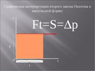 Графическая интерпретация второго закона Ньютона в импульсной форме: F 0 t t