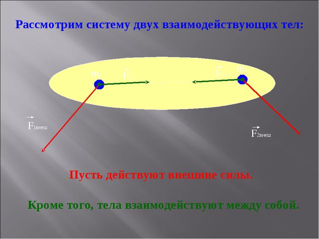 Рассмотрим систему двух взаимодействующих тел: Пусть действуют внешние силы....