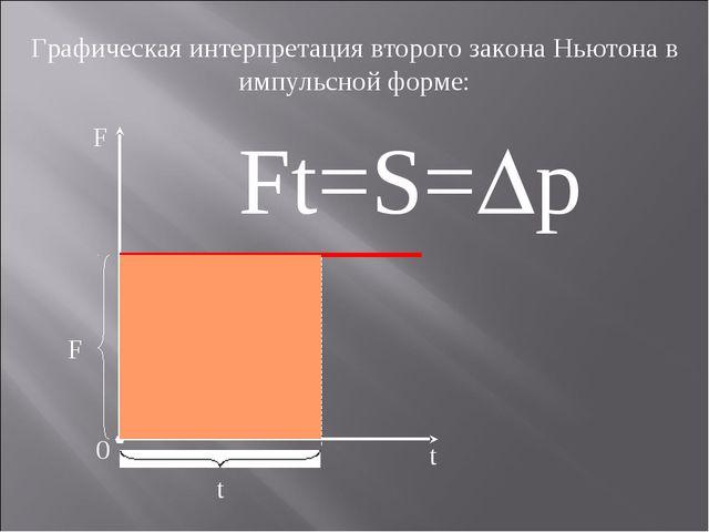 Графическая интерпретация второго закона Ньютона в импульсной форме: F 0 t t...