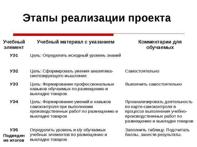 Этапы реализации проекта Учебный элемент Учебный материал с указанием Коммент...