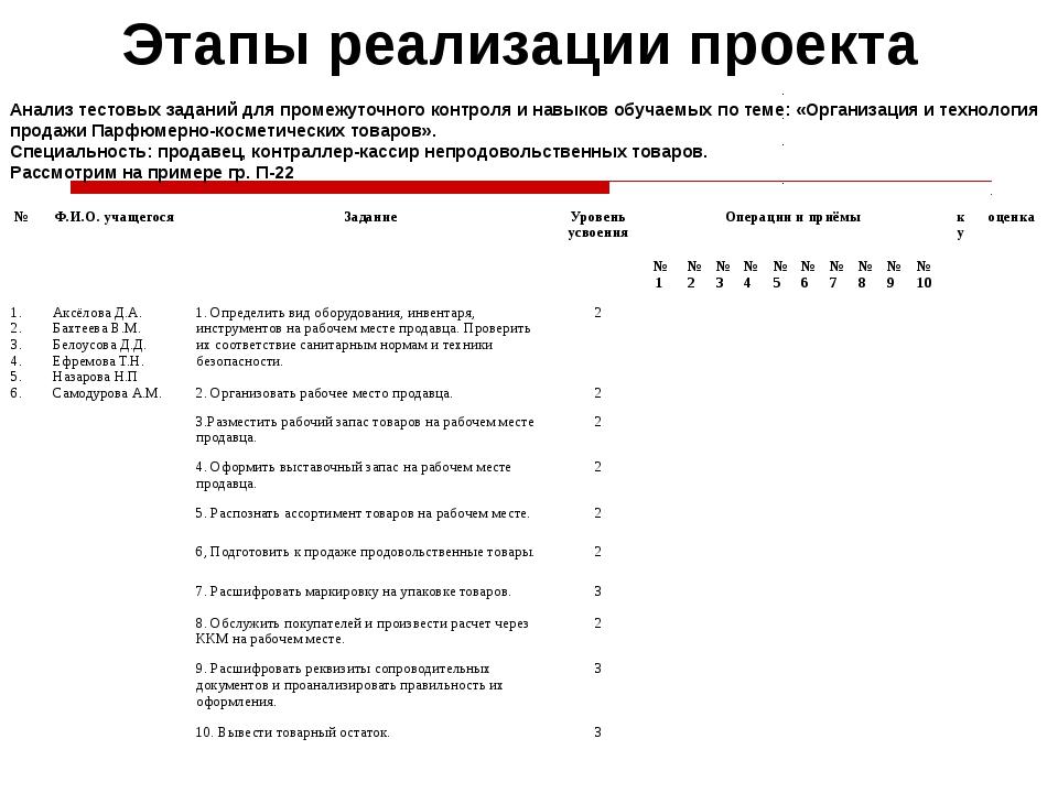 Этапы реализации проекта Анализ тестовых заданий для промежуточного контроля...