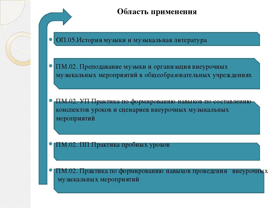 Область применения Область применения  ОП.05.История музыки и музыкальная...