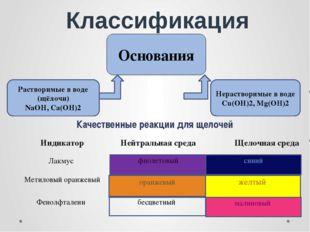 Классификация Основания Качественные реакции для щелочей фиолетовый синий ора