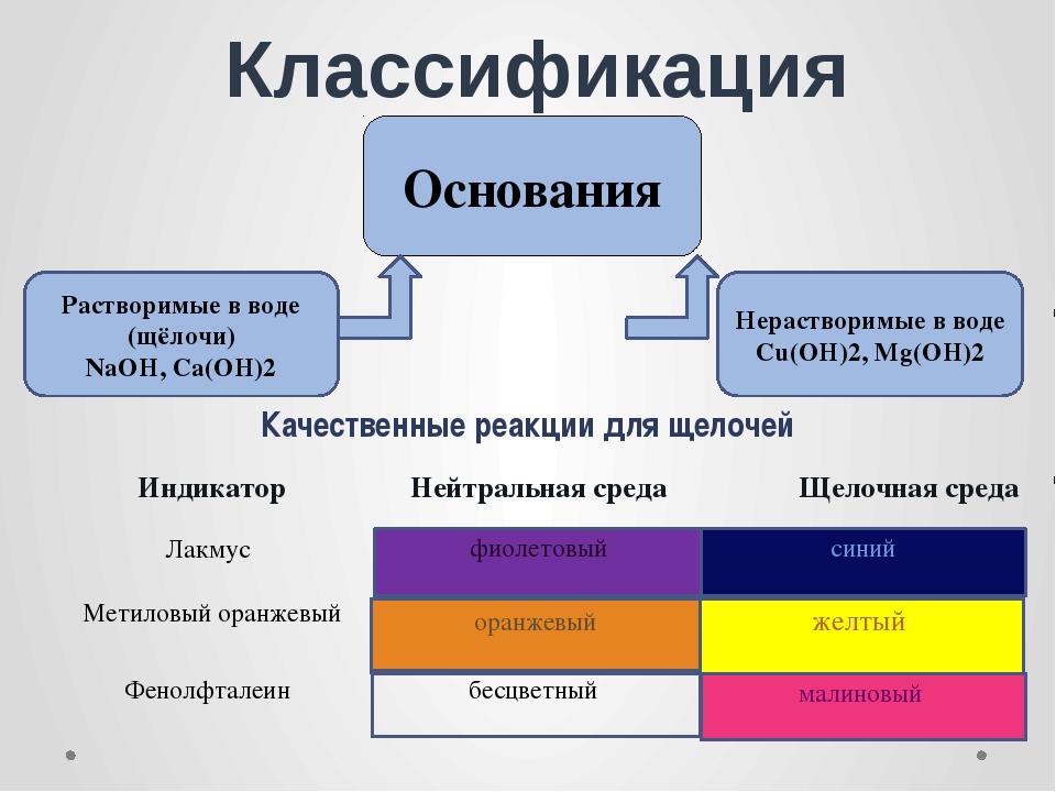 Классификация Основания Качественные реакции для щелочей фиолетовый синий ора...
