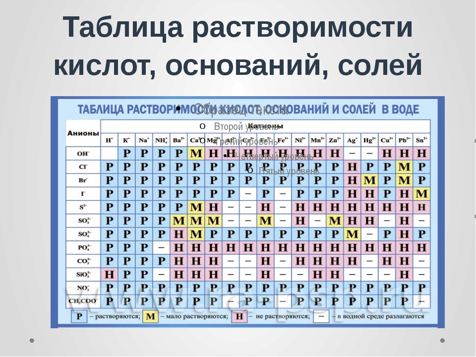 Таблица растворимости кислот, оснований, солей Бигулова Залина Заурбековна