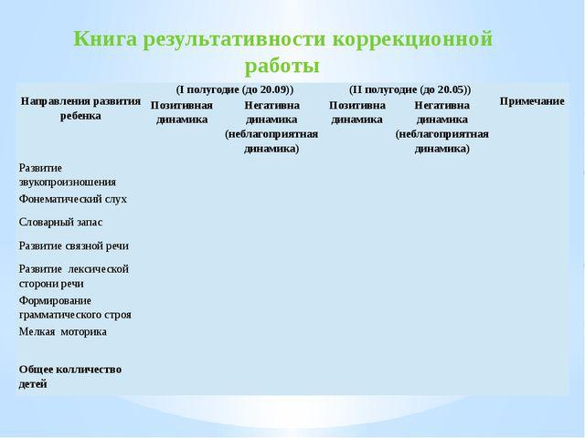 Книга результативности коррекционной работы Направленияразвитияребенка (Іполу...