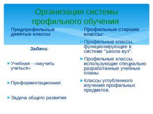 Организация системы профильного обучения Предпрофильные девятые классы Задачи