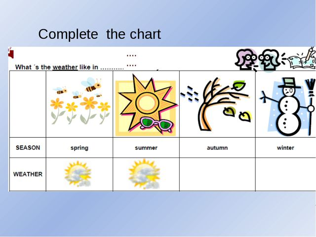 Complete the chart …. ….