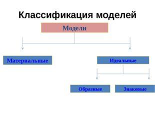 Классификация моделей Модели Материальные Идеальные Образные Знаковые