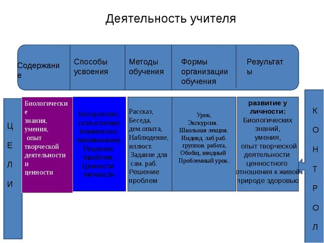 Содержание Деятельность учителя Способы усвоения Методы обучения Формы орган...