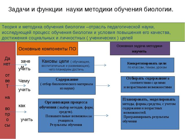 Задачи и функции науки методики обучения биологии. Теория и методика обучения...
