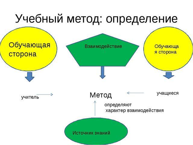 Учебный метод: определение Обучающая сторона Взаимодействие Обучающая сторона...
