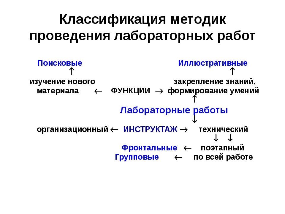Классификация методик проведения лабораторных работ Поисковые Иллюстративные...