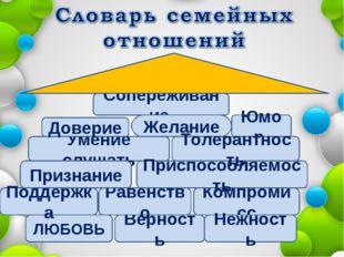 ЛЮБОВЬ Верность Сопереживание Умение слушать Компромисс Приспособляемость Юмо