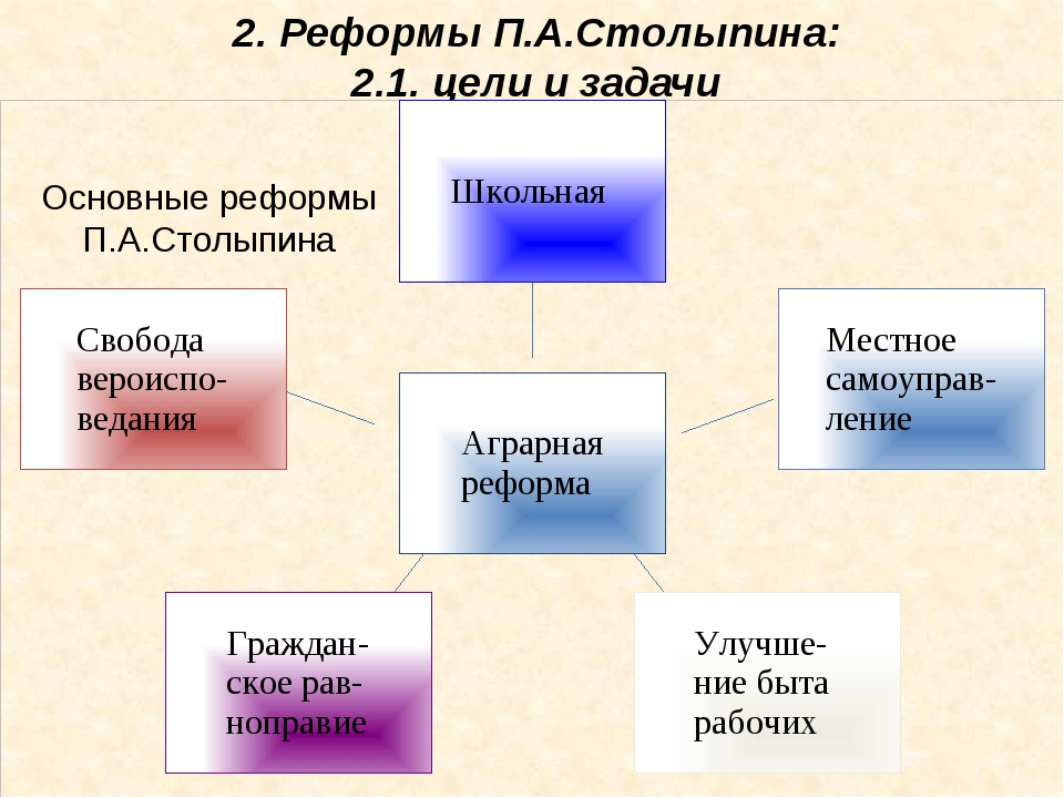 Основные реформы П.А.Столыпина 2. Реформы П.А.Столыпина: 2.1. цели и задачи У...