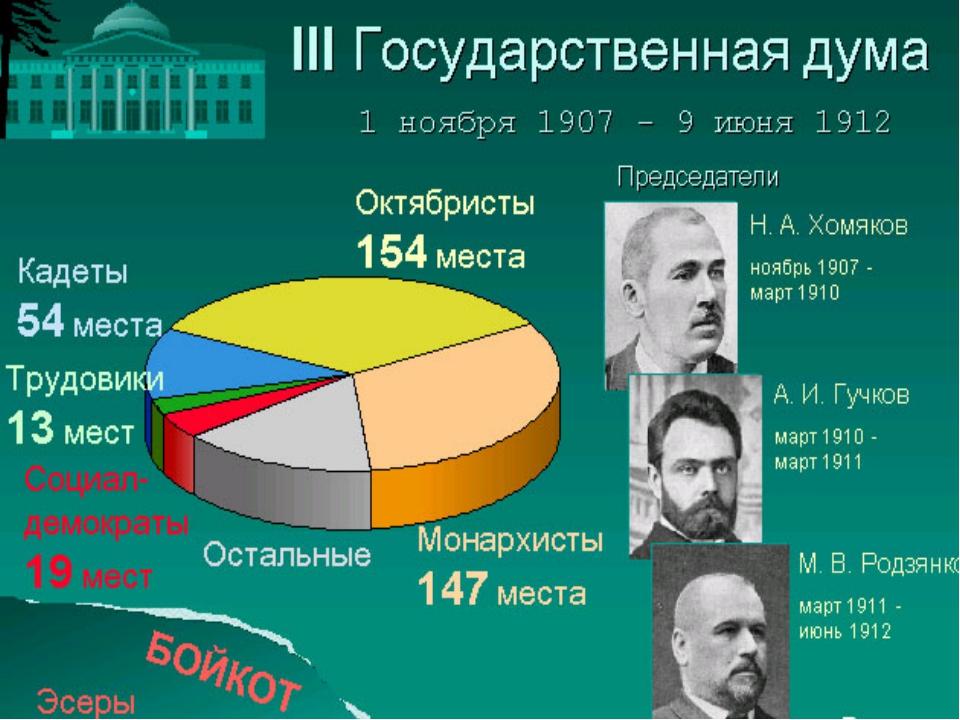 Государственная дума стала более правой и лояльной правительству.