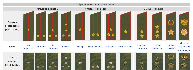 удобен соотношение российских и американских воинских званий Для выполнения