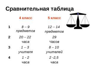 Сравнительная таблица 4 класс 5 класс 1 8 – 9 предметов 12 – 14 предметов 2 2