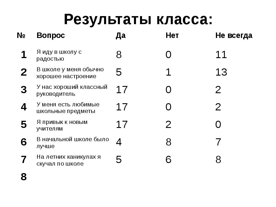 Результаты класса: № Вопрос Да Нет Не всегда 1 Я иду в школу с радостью 8 0 1...