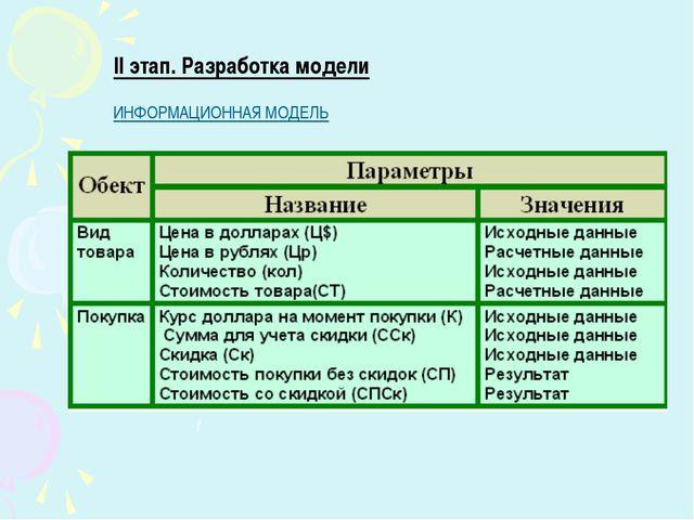 II этап. Разработка модели ИНФОРМАЦИОННАЯ МОДЕЛЬ