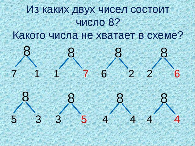 Из каких двух чисел состоит число 8? Какого числа не хватает в схеме? 8 7 1 8...