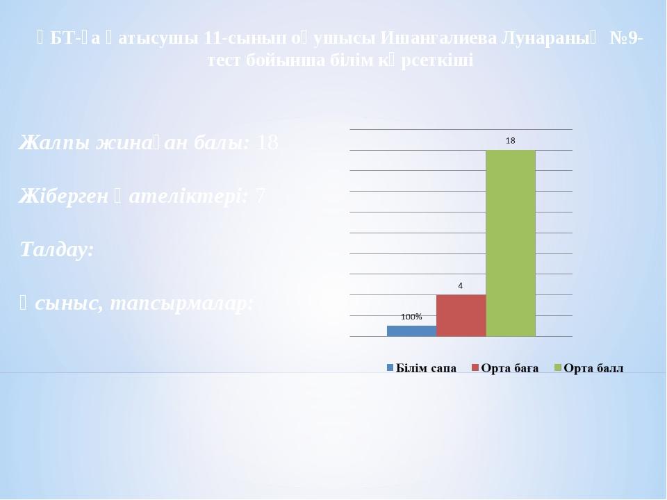 ҰБТ-ға қатысушы 11-сынып оқушысы Ишангалиева Лунараның №9-тест бойынша білім...