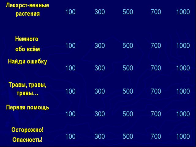 Лекарст-венные растения 100 300 500 700 1000 Немного обо всём 100 300...