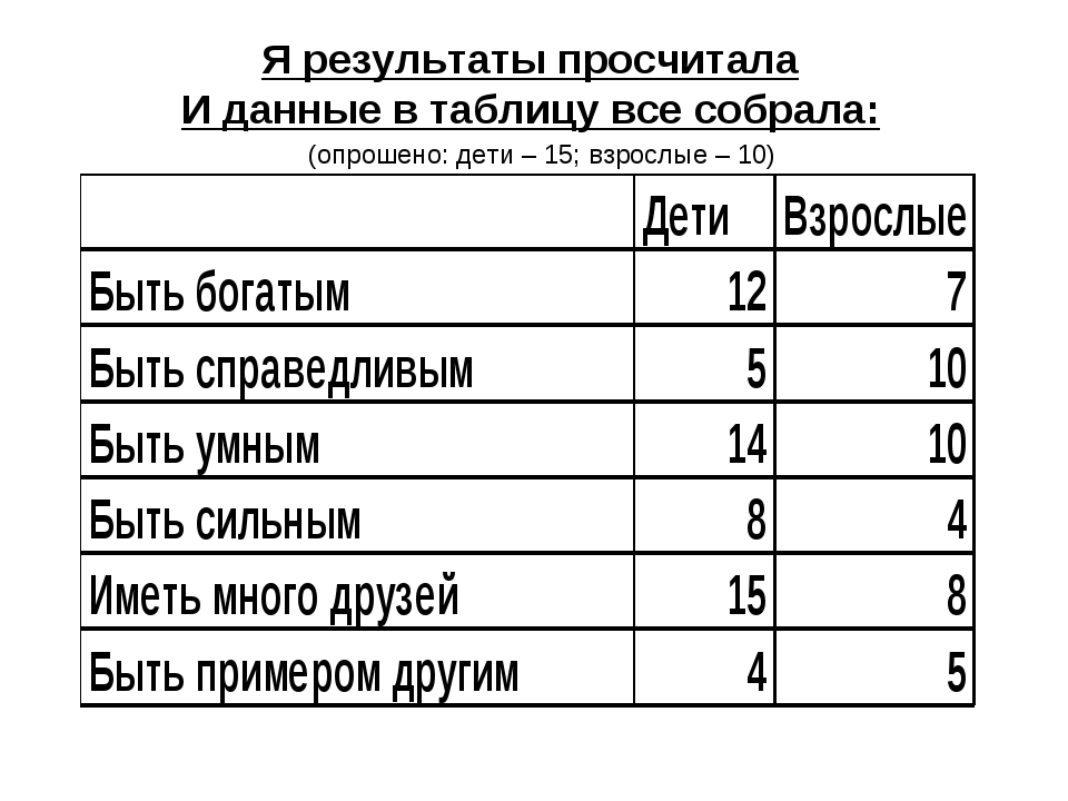 Я результаты просчитала И данные в таблицу все собрала: (опрошено: дети – 15;...