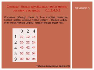 ПРИМЕР 3 Сколько чётных двузначных чисел можно составить из цифр 0,1,2,4,5,9.